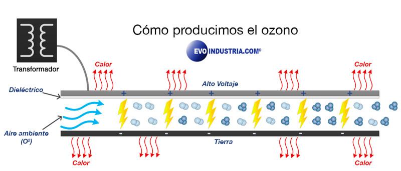 Sistema para generar ozono